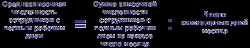 Формулы ССЧ